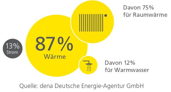 Energieverbrauch im Haushalt: Aufteilung nach Verbrauch